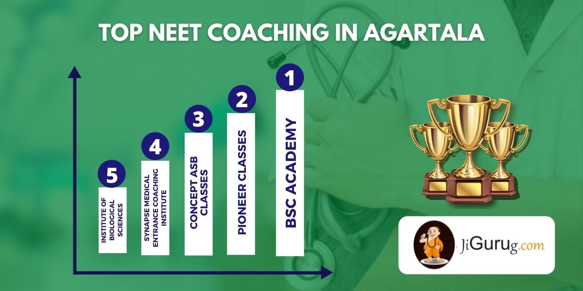 List of Top Medical Entrance Coaching in Agartala