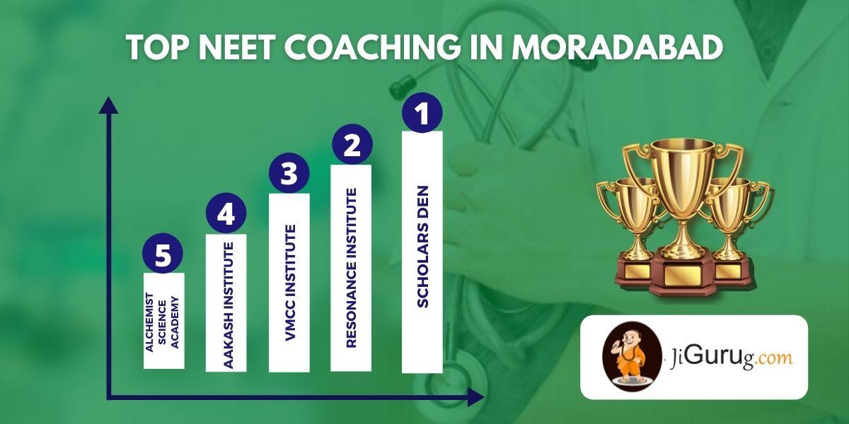 List of Top NEET Coaching in Moradabad